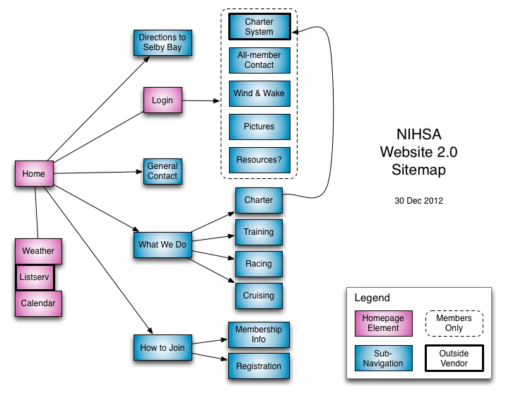 NIH Sailing Association Version 2 Sitemap