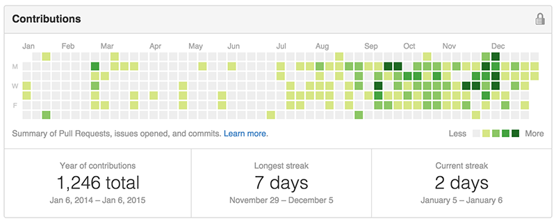 Github commits over the last year showing huge jump in June